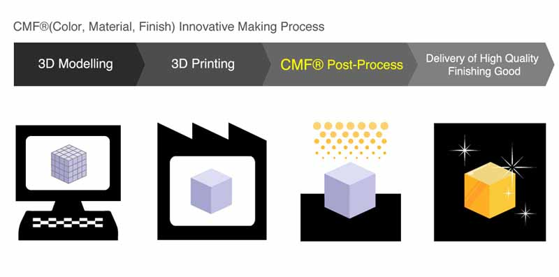 rinkak-adds-cmf-post-processing-to-3D-printing-with-feel-good