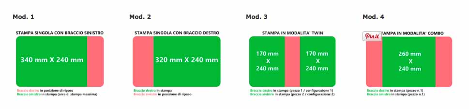 4-modes copia