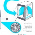 ELECTROLOOM Stampante 3D per vestiti e tessuti su Kickstarter