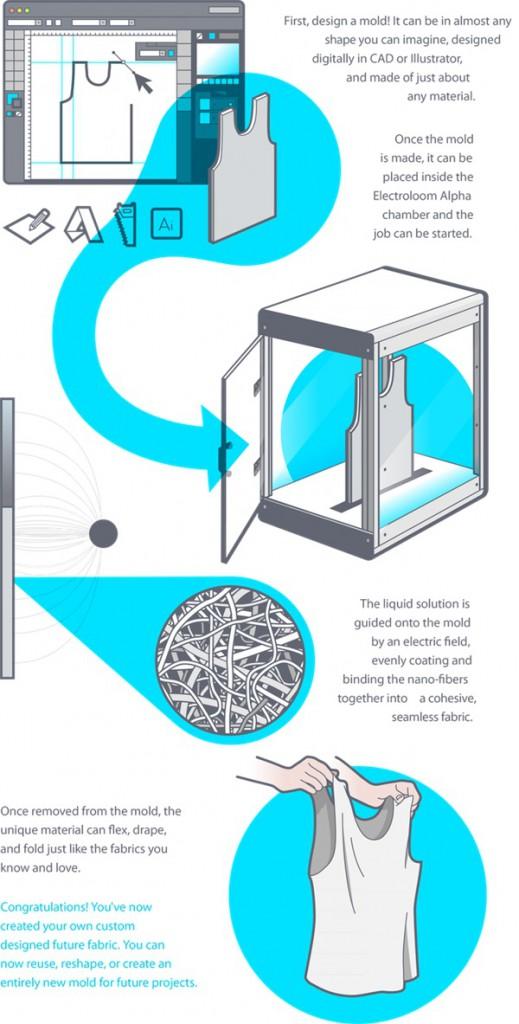 Electroloom-stampante-3d-di-tessuto-e-vestiti-04-519x1024
