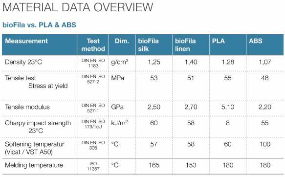Material-Data