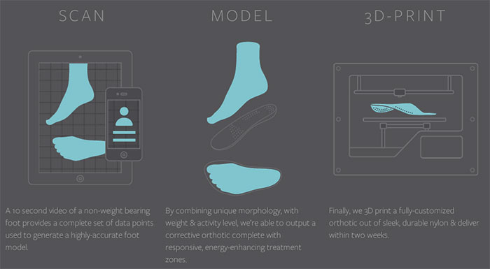 Sols-3D-Printing-Insole