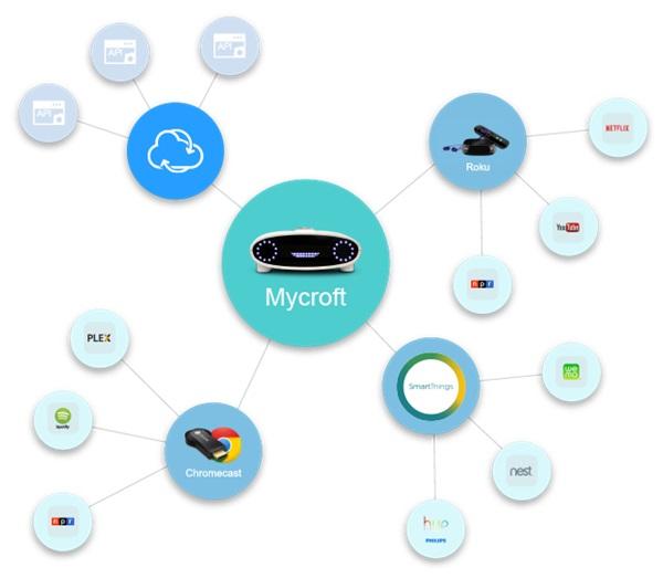 mycroft-world-first-open-source-a-i-platform-00005