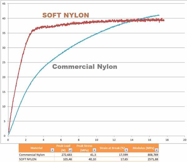 MyMat soft Nylon 2