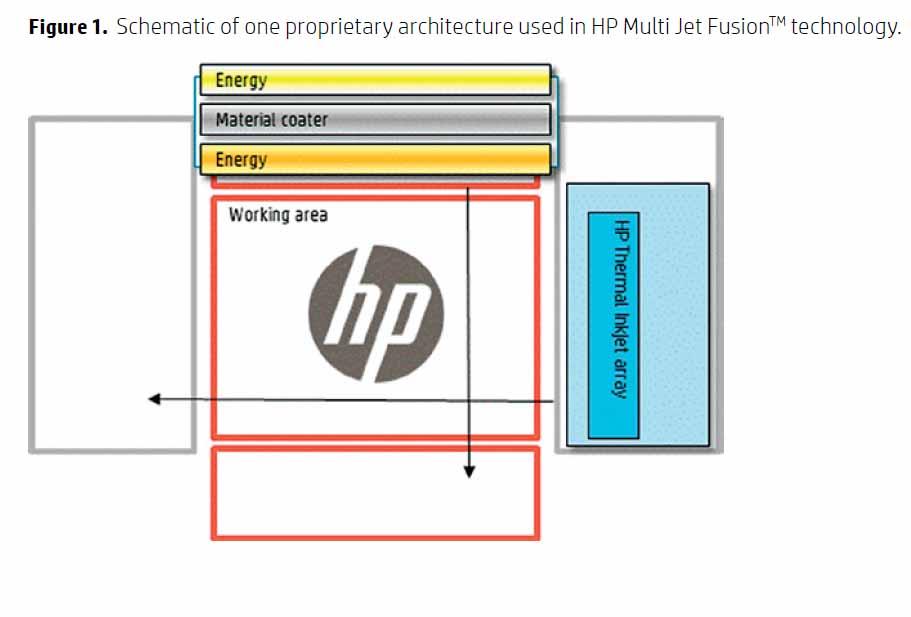 HP-Multi Jet Fusion -2