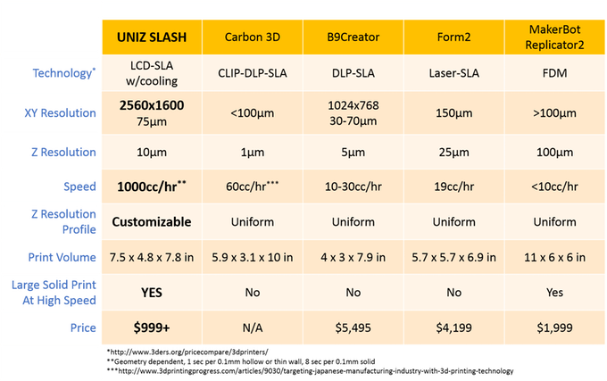 Specifiche della stampante 3D Slash