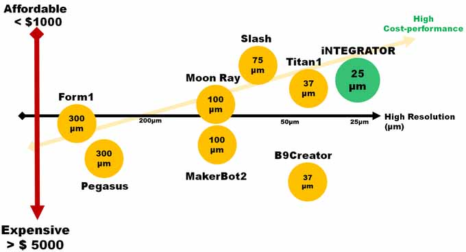 integrator-2