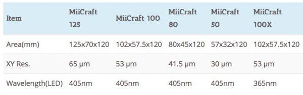 miicraft125-caratteristiche