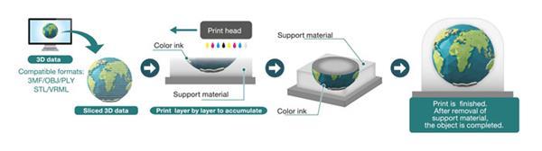 flusso lavoro della stampante 3DUJ-553
