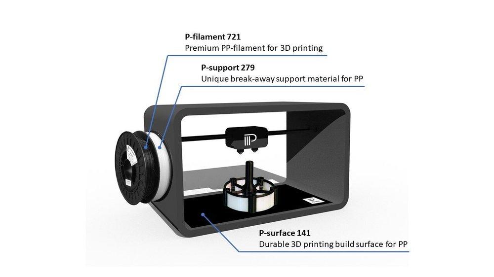 I componenti critici: filamento, superficie di stampa 3D e materiale di supporto per la stampa 3D basata su estrusione di PP offerta da PPprint.