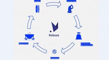 Stampa 3DRobozeed Economia Circolare: nuova vita agli scarti di lavorazione e partistampate alla fine del loro ciclo di utilizzo